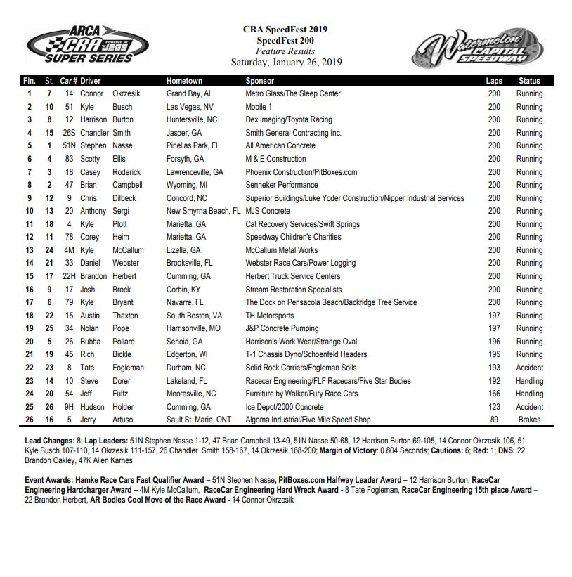 SpeedFest 2019 Race Results